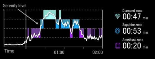 Polar Ignite функция Serene график